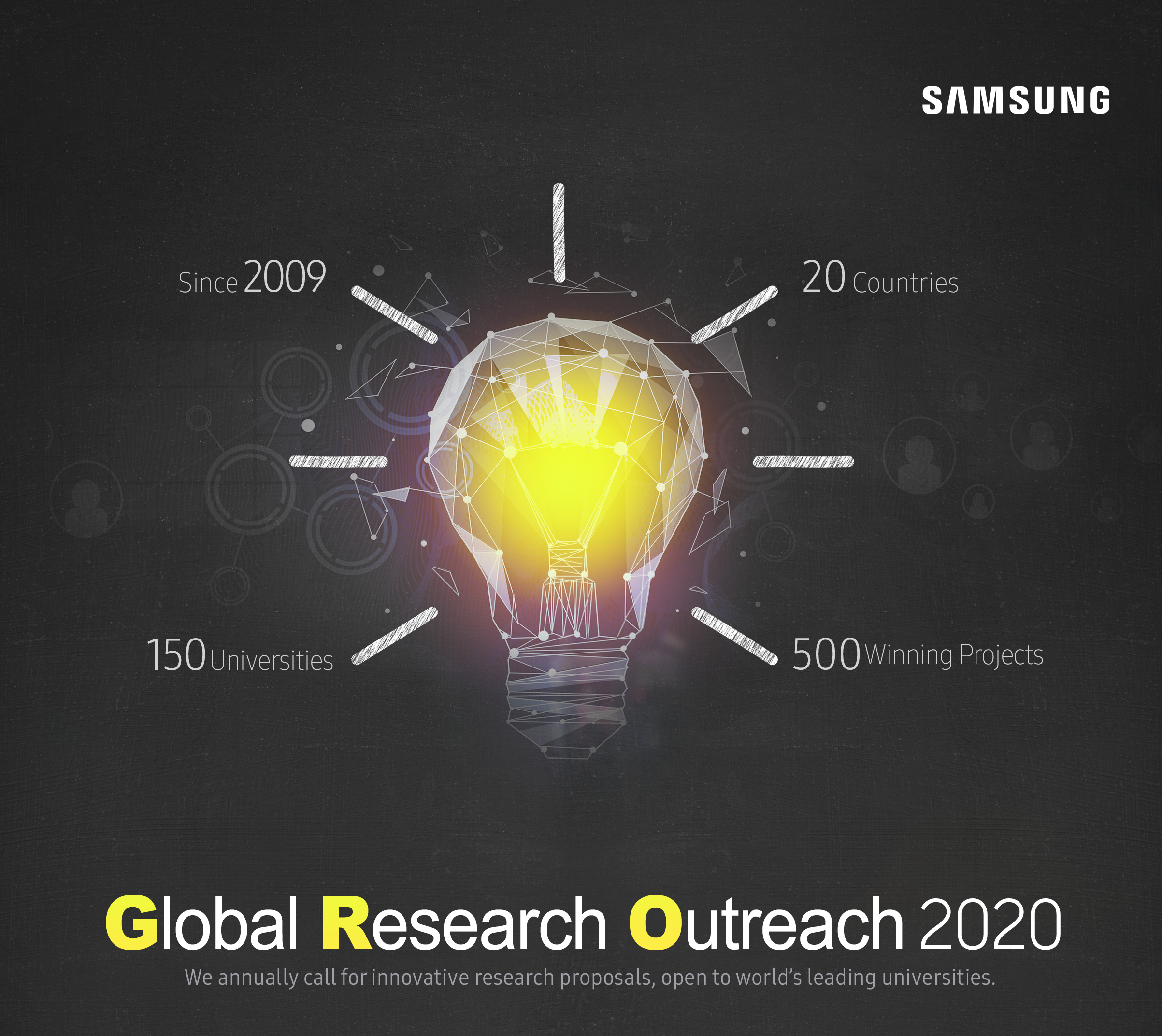 The SAMSUNG Global Research Outreach (GRO) Program 2020